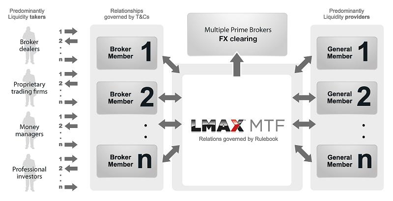 LMAX MTF Schematic