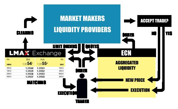 LMAX introducing broker